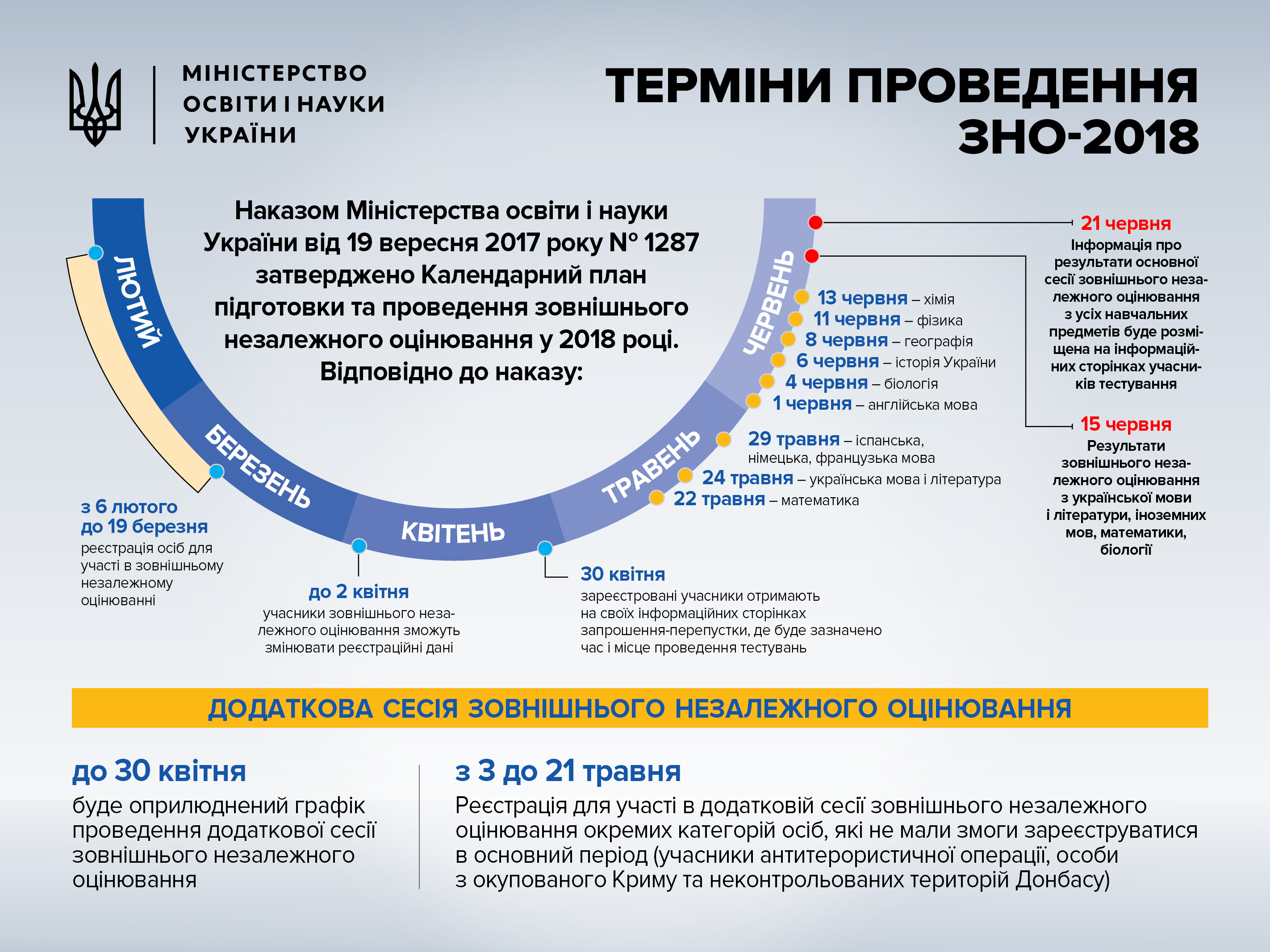 Картинки по запросу графік ЗНО 2018