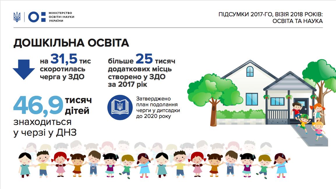 У 2018 році в Україні планується створити 35 тисяч місць у дитсадках