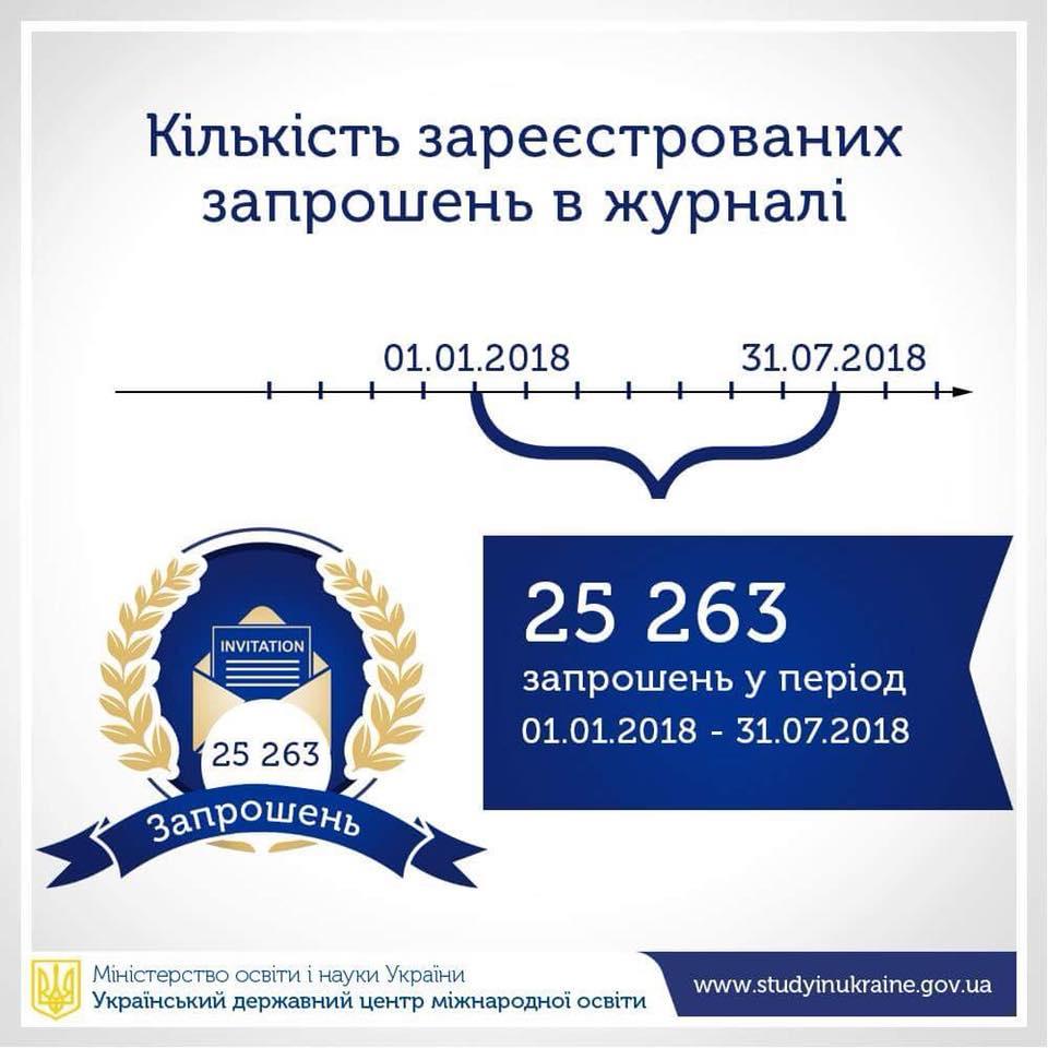 Український державний центр міжнародної освіти МОН України