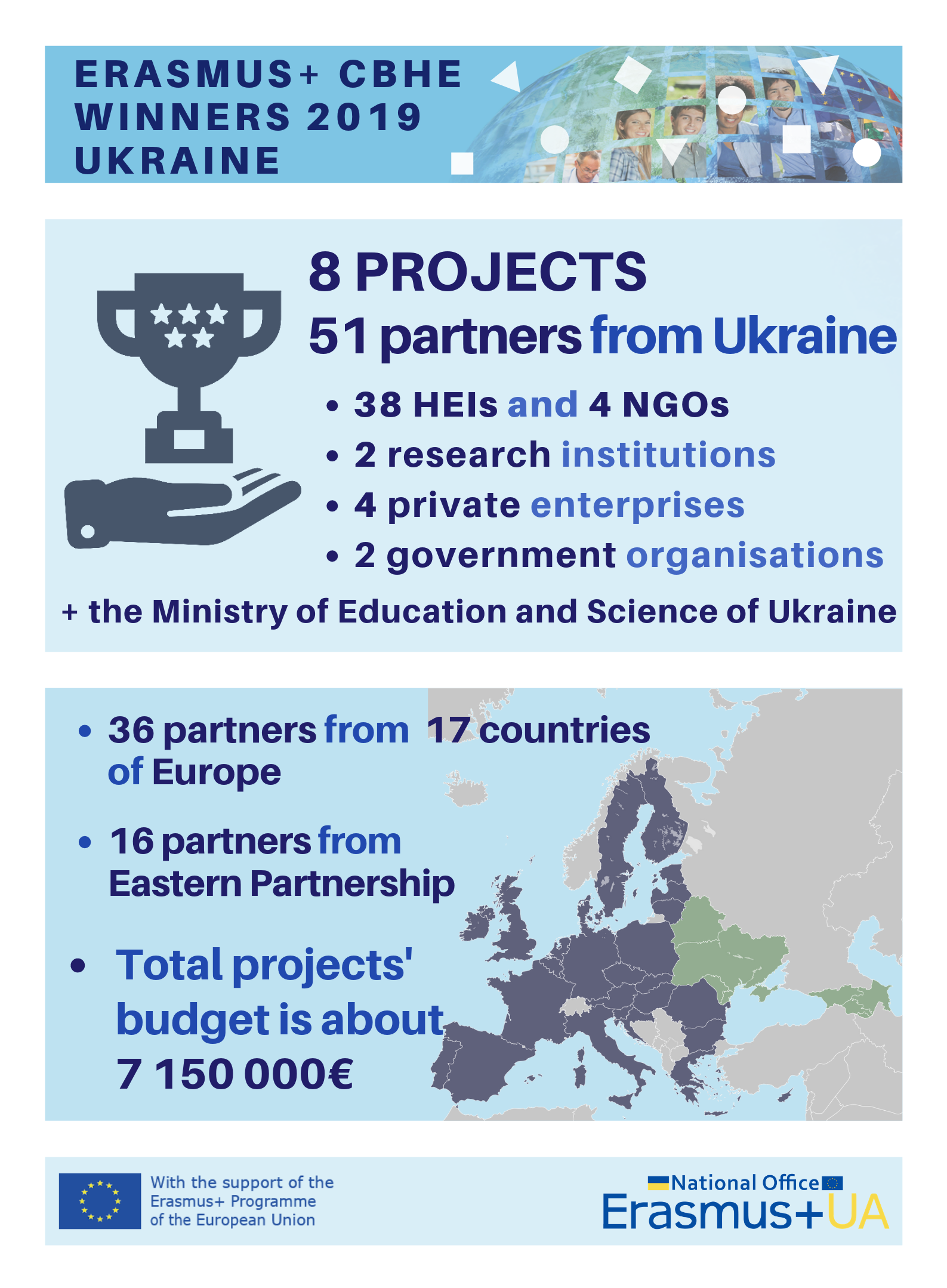 National Erasmus+ Office in Ukraine