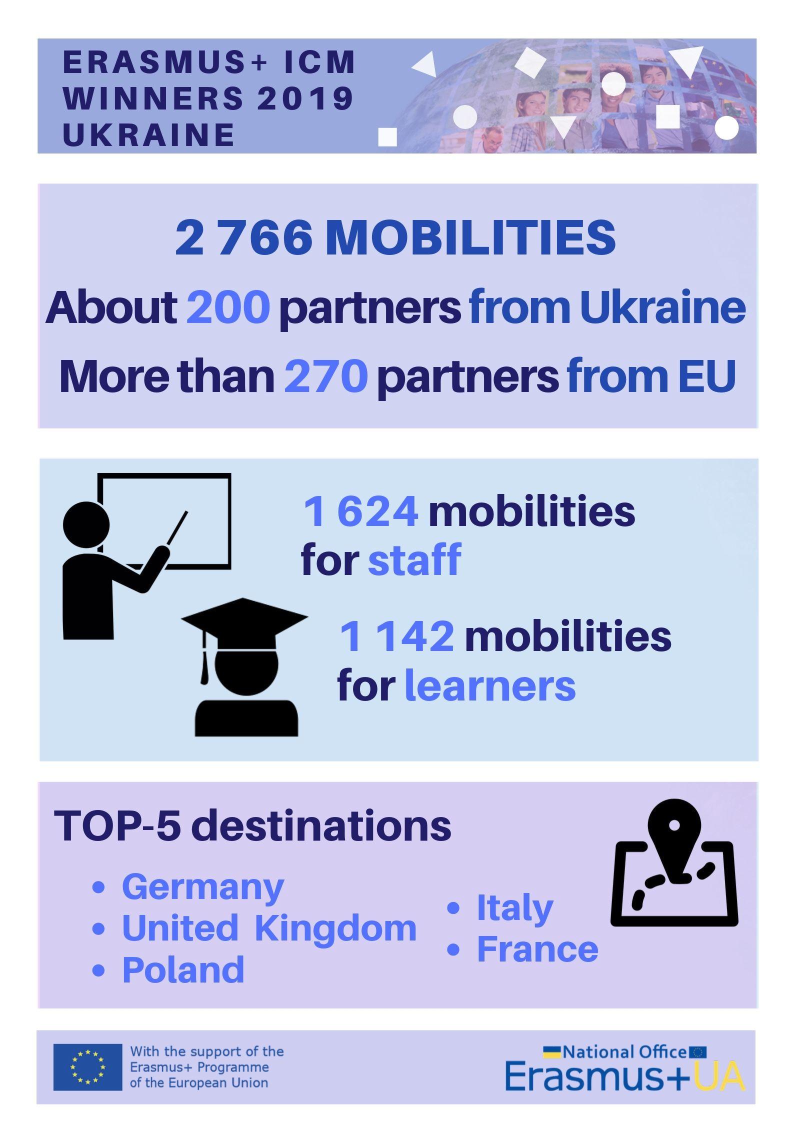 National Erasmus+ Office in Ukraine
