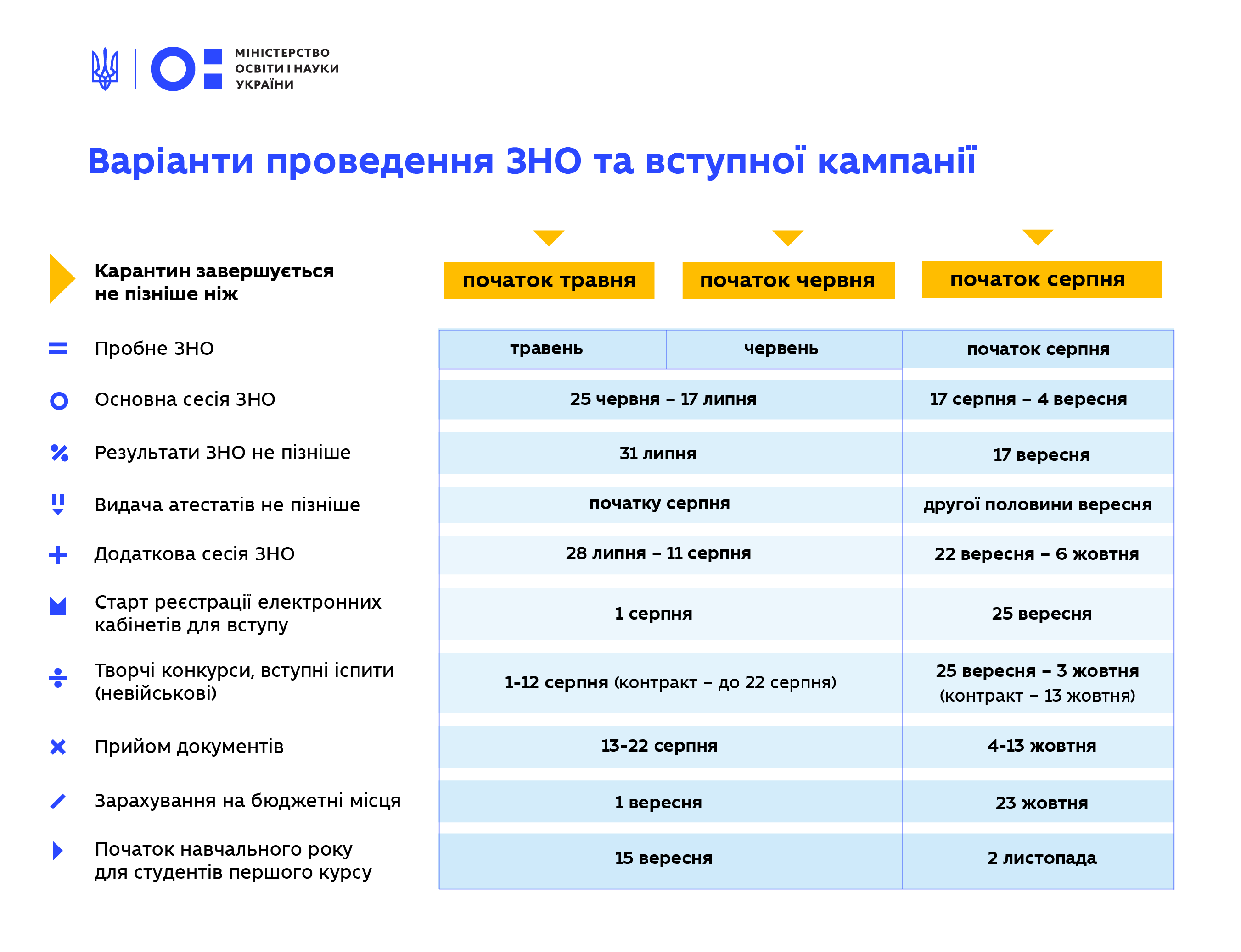 Терміни проведення ЗНО-2020