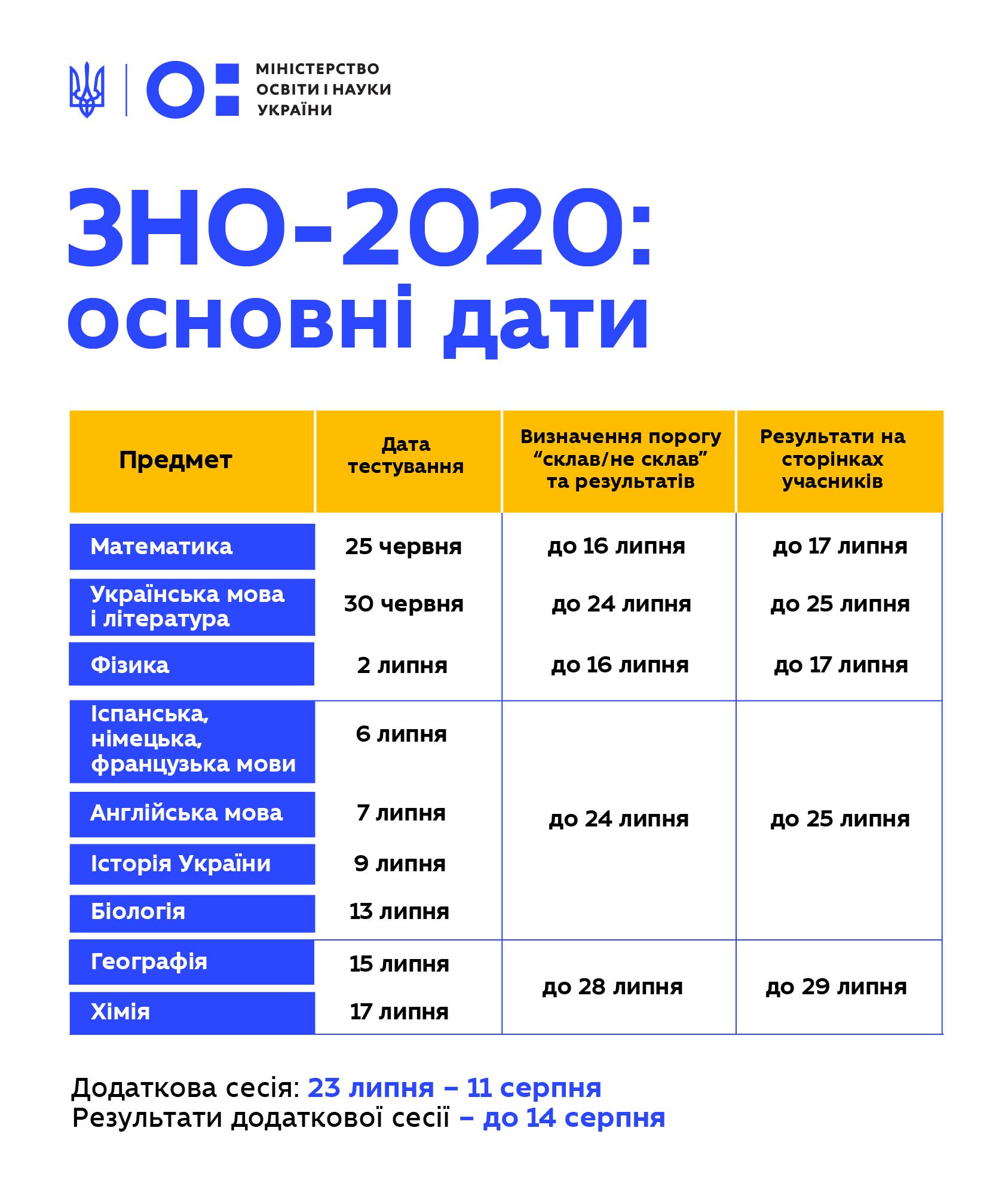 Затверджено графік ЗНО-2020: основна сесія відбудеться 25 червня ...