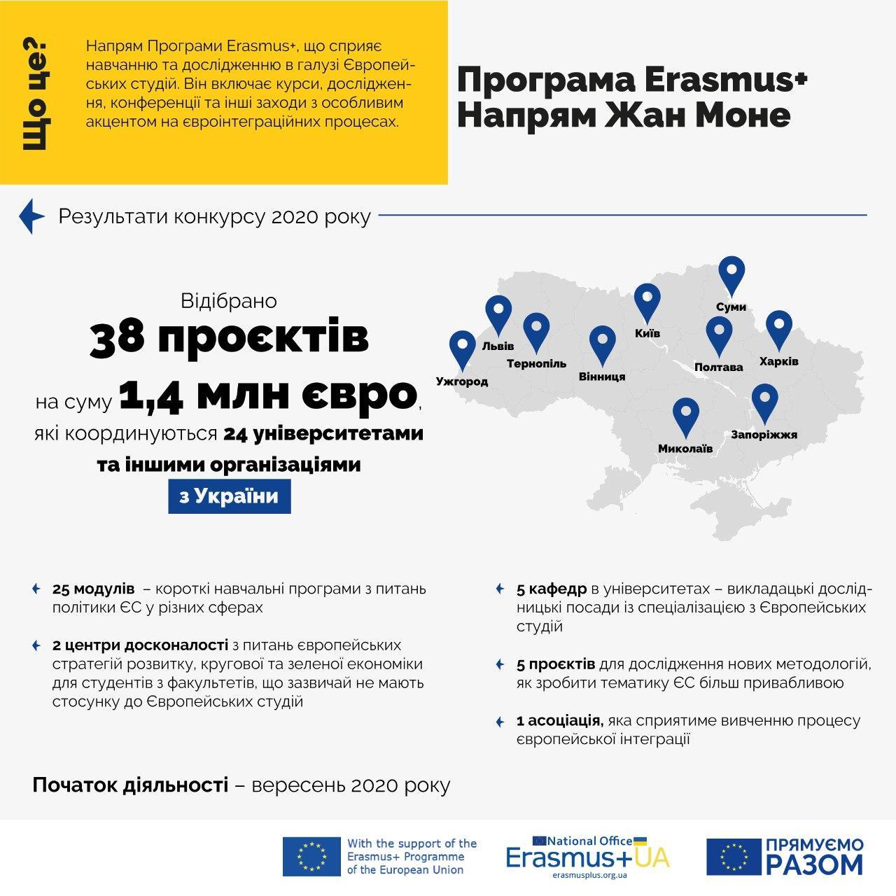 Національний Еразмус+ офіс в Україні