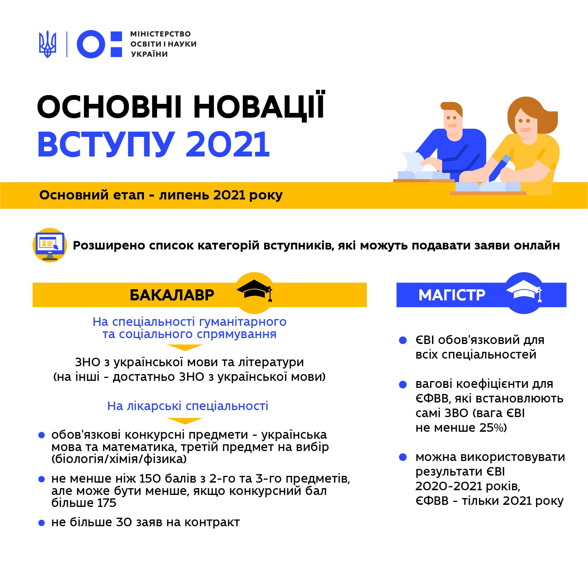 Затверджено Умови прийому на навчання для здобуття вищої освіти у 2021 році | Міністерство освіти і науки України
