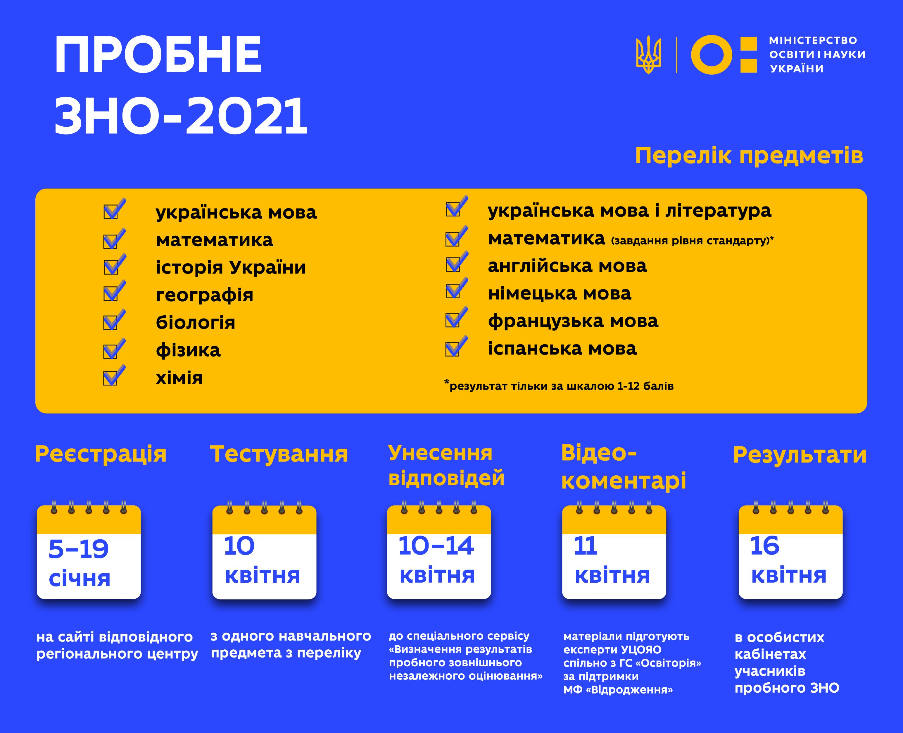 Пробне ЗНО-2021: за тиждень зареєструвалося понад 13 тисяч осіб    Міністерство освіти і науки України