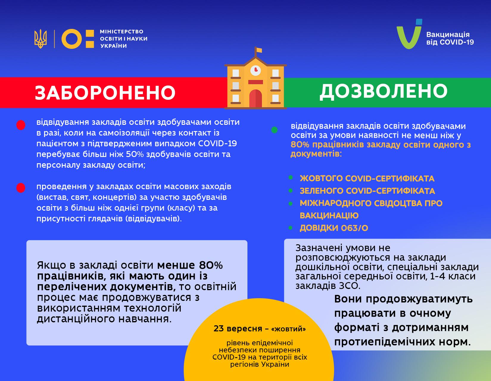 Сергій Шкарлет роз'яснив, як працюватимуть заклади освіти при «жовтому» рівні епіднебезпеки поширення COVID-19